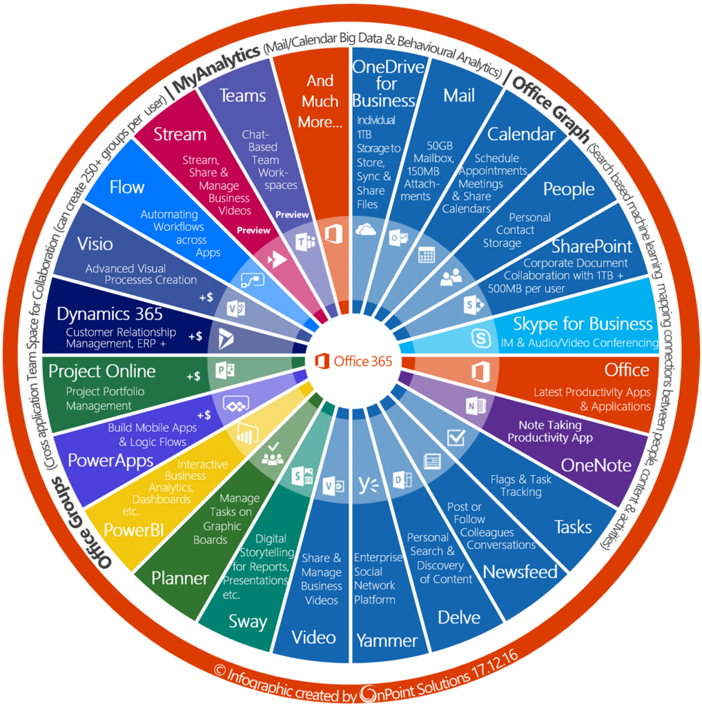 O365 Wheel of fortune